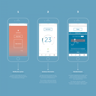 Smart phone medical device user interface product design
