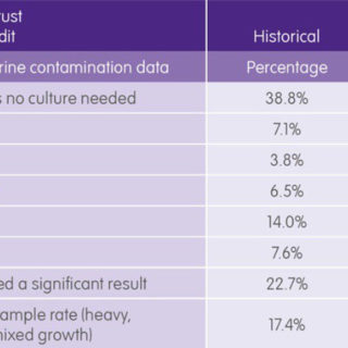 Historic comparison of urine contamination data